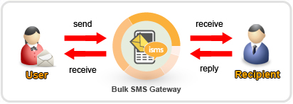 2-way sms