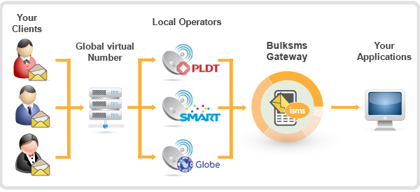 dedicated virtual number hosting - bulk sms marketing Philippines